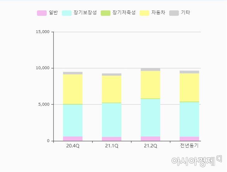 손해보험 상품별 민원 현황(자료:손해보험협회)