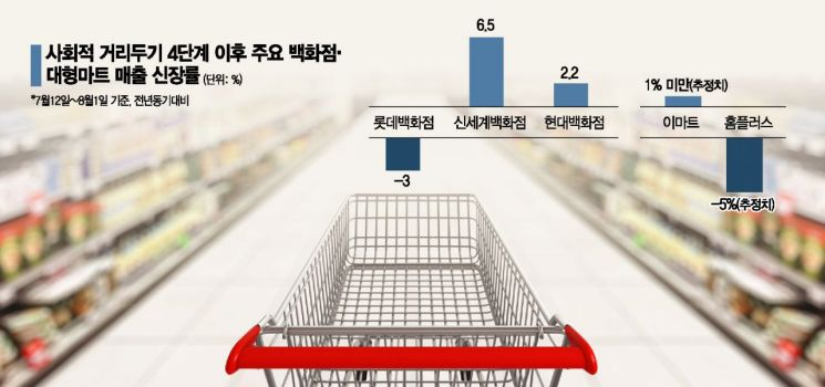 """""""거리두기 4단계 이어 국민지원금까지""""…희비 엇갈리는 유통가"""