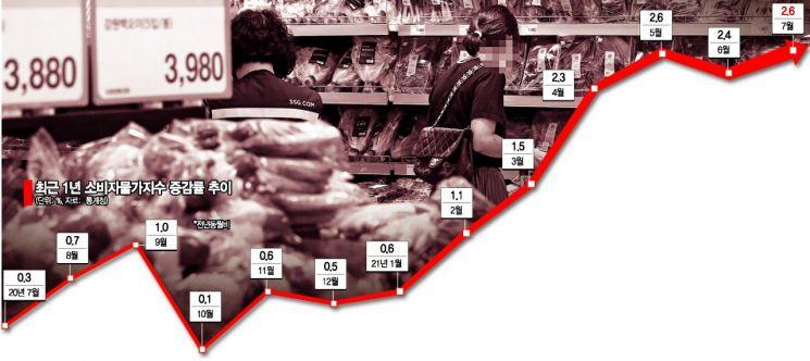 7월 소비자물가 '2.6%' 또 최고치…'폭염' 변수에 변동성 확대