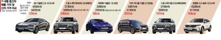 새차보다 125만원 비싼 '중고 K8'…중고차, 가격 역전 심화