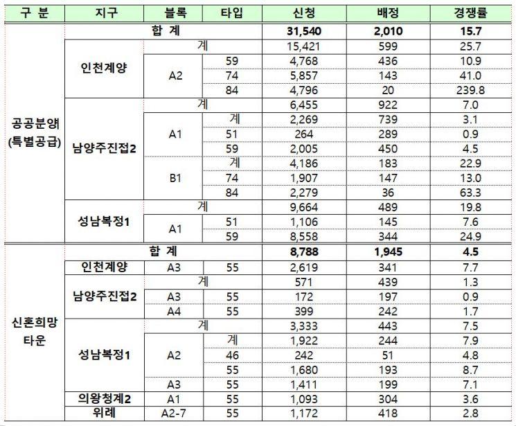 사전청약 지구별 모집결과 (자료제공=국토교통부)