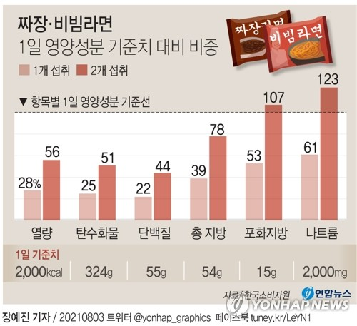 짜장·비빔라면 1일 영양성분 기준치 대비 비중. /사진=연합뉴스