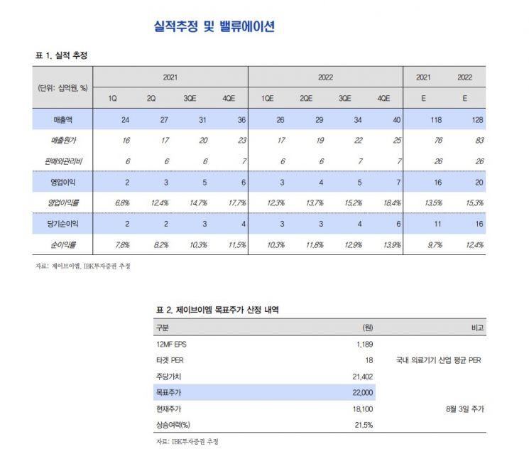 [클릭 e종목]제이브이엠, 투자의견 '매수' 개시…독보적 기술 경쟁력