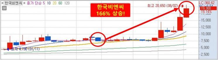 한국비엔씨 가파른 상승세 '경구용 치료제 초관심'... 경구형 치료제 차기 대장株는?
