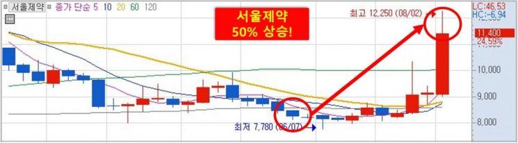 서울제약 '큐리언트 인수설'가파른 상승세...다음 상승할 관련주는?
