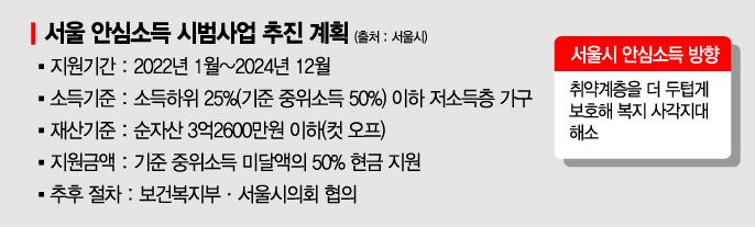 [단독]서울시, 소득하위 25%에 안심소득 준다…1인가구 月최대 91만원