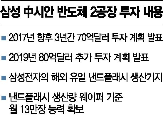 삼성 中시안2공장 증설…통큰 투자로 연내 가동 속도전