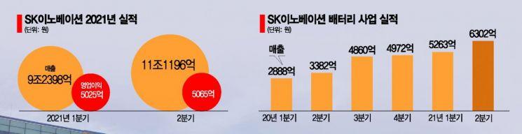 SK이노, 배터리 매출 상반기만 '1兆 충전'…내년 IPO 가나