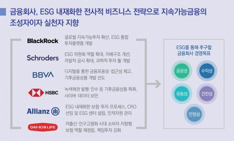 """삼정KPMG """"금융사 ESG 내재화 필요...지속가능 경쟁력 높여야"""""""