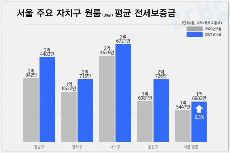 """서울 원룸 전셋값도 10% 급등…""""서초·강남·용산·강서는 2억 이상"""""""