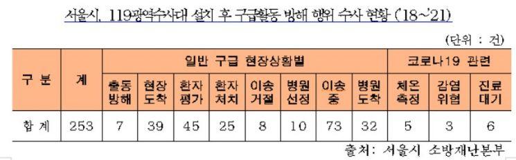 서울시 119광역수사대, 3년간 구급대원 폭행 204건 검찰 송치