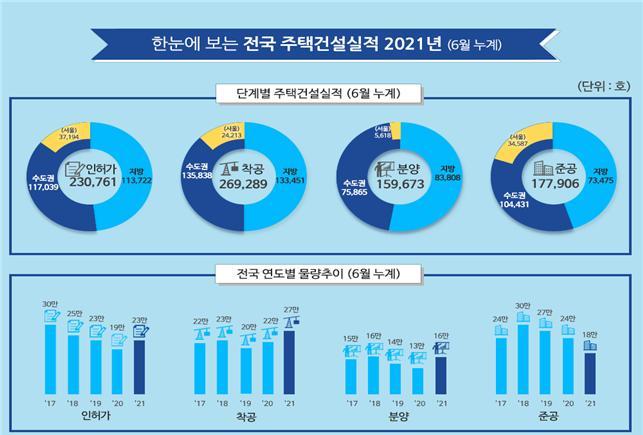 상반기 주택 인허가 23만가구…전년 동기비 22% 증가