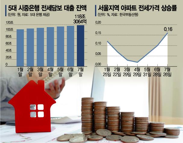 """""""빚 없이는 전세값 마련 못해""""…올해 나간 전세대출만 13조원"""