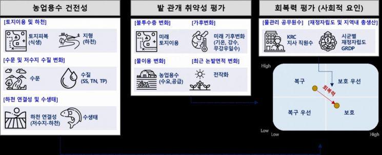 한국농어촌공사가 개발하고 있는 밭 관개 취약성 및 회복력 평가 절차도.(자료=농어촌공사)