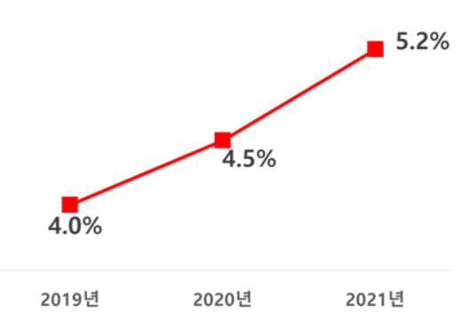 전체 상장사 여성 임원 비율 변화 추이(자료=여가부)