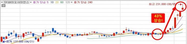 SK바이오사이언스 4거래일 연속 상승, 하반기 호실적 전망! 백신 위탁생산 후속 수혜株는??