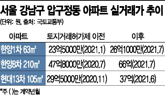 '강남불패'…압구정 평당 1억3500만원 찍었다