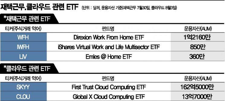 끝나지 않는 코로나...재택근무·클라우드 ETF '주목'