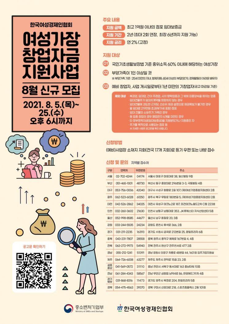 여경협, '여성가장 창업자금 지원사업' 신청 접수…25일까지