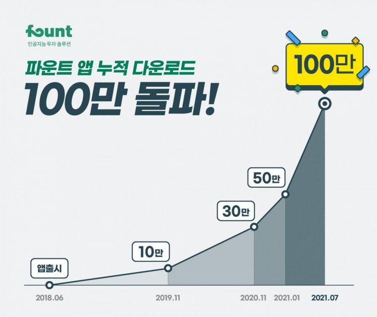 파운트, 앱 누적 다운로드 수 100만 건 돌파