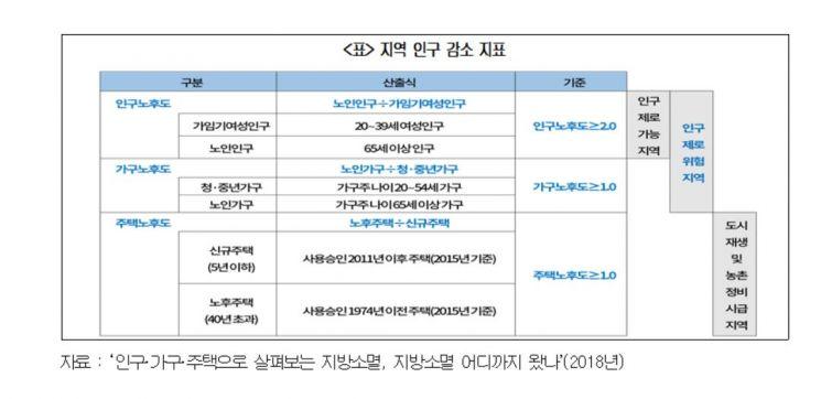 """""""전국 읍·면·동 3분의1, 인구감소 속도 심각"""""""
