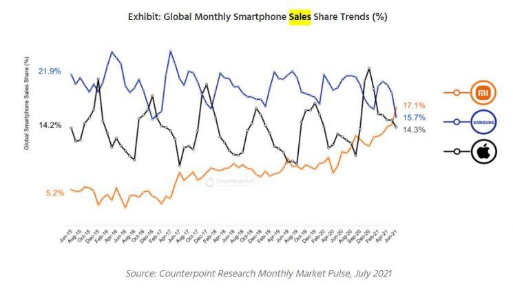 전세계 스마트폰 판매 비중 트렌드. 자료=카운터포인트 리서치