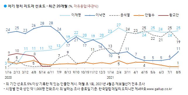 출처 : 한국갤럽 제공