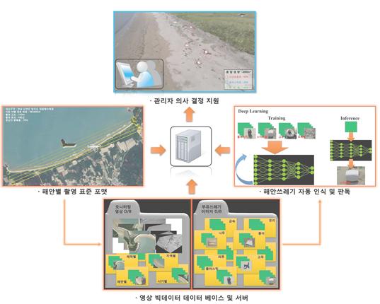 드론+빅데이터+인공지능 모델을 활용한 해안쓰레기 모니터링 개념도.