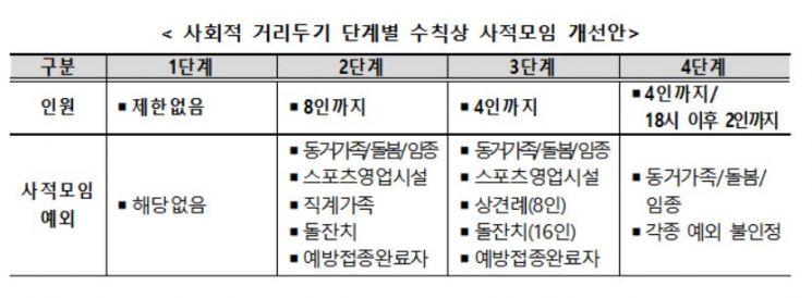 """'짧고 굵게' 간다더니 수도권 4단계 또 연장…""""800명대 감소시 3단계로""""(종합)"""