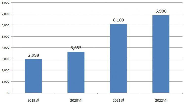 글로벌 OLED TV 출하량 연간 전망(단위:천 대)/자료=옴디아