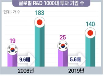한일 글로벌 R&D 1000대 투자 기업 수 비교(자료=EC, EU R&D Scoreboard)
