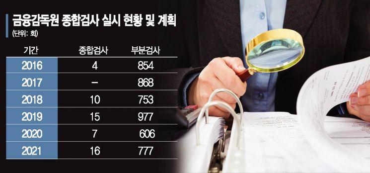 삼성화재 30일부터·농협생명 내달 1일…금감원 종합검사 재개(종합)