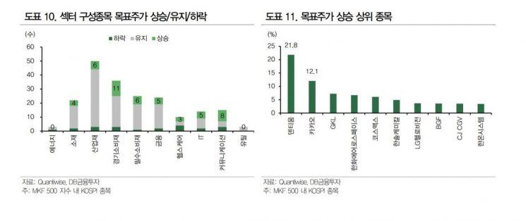 한달내 목표주가 상승 상위 종목 주목…이익 증가 가시성