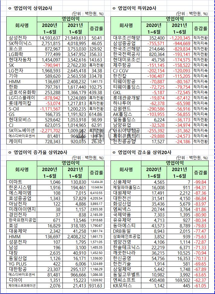 코스피 영업이익 1위 삼성전자·SK 흑자전환 성공…대우조선해양 적자쇼크