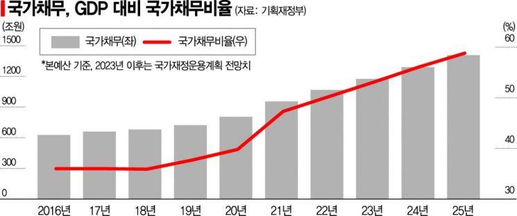 [2022예산안]文정부 내내 확장재정…국민 1인당 빚 2000만원 넘어섰다