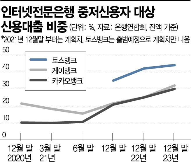 """수신상품 경쟁 나선 인뱅…""""중금리 대출 확대 영향""""(종합)"""