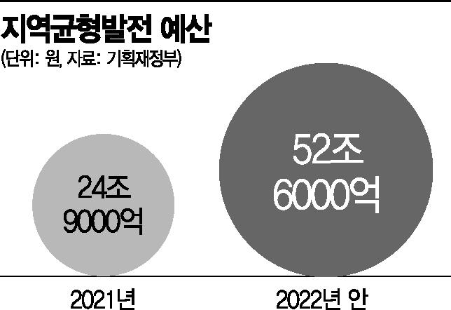 [2022예산안]내년 지역예산 2배로…대선 앞두고 재정분권·SOC 등에 52兆 뿌린다