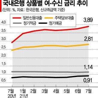 '대출 갈아탈까'…금리인상기 '영끌족' 고민 깊어진다