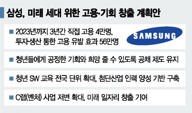 삼성, 3년간 4만명 고용…'초격차' 일자리 스타트