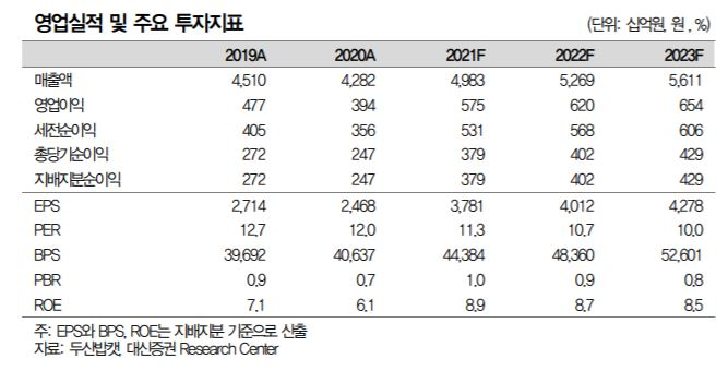 """[클릭 e종목]""""美 주택시장 호황인데…두산밥캣, 원가 상승 부담"""""""