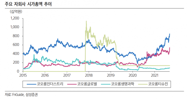 [클릭 e종목] 수소 관력 핵심 소재 부품 생산…코오롱株↑