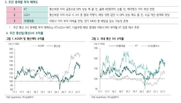 [클릭 e종목]'배당 증대' KT와 5G 장비 대장주 적극 매수하라