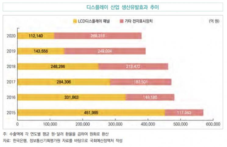 """'글로벌 1위' 韓 OLED 수출 효과…""""연간 생산 27조·고용 10만명"""""""