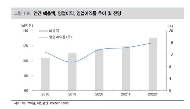[클릭 e종목]제이브이엠, 실적과 인티팜 모멘텀까지 '방긋'