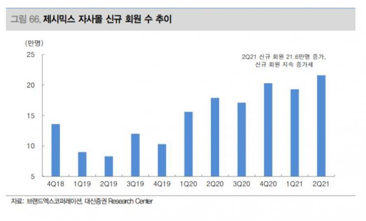 """[클릭 e종목]쇼핑앱 회원 123% 증가…""""브랜드엑스코퍼레이션 매수의견"""""""
