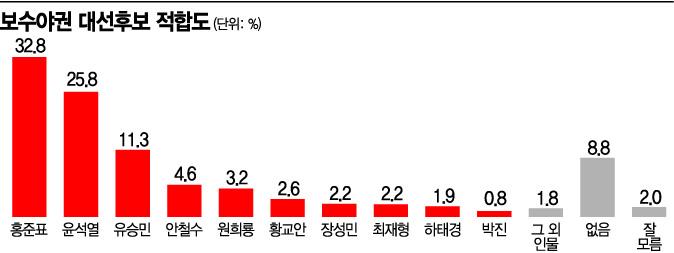 [아경 여론조사] 홍준표, 야권 내 1위…윤석열 첫 추월