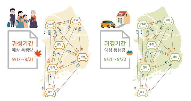 """추석연휴 교통정체 언제가 심할까…""""귀경길 더 막힌다"""""""