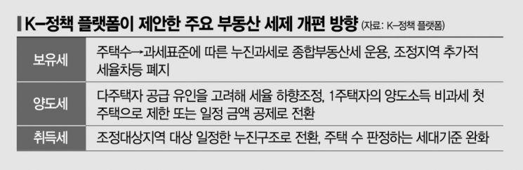 """K-정책 플랫폼 """"양도세율 낮추고 보유세 누진과세로"""""""