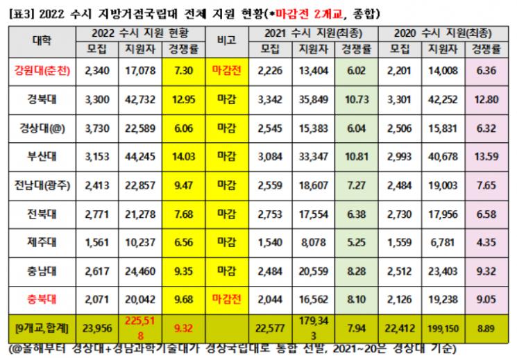 서울 15개大 수시 경쟁률 상승…약대 강세, 국립대도 상승