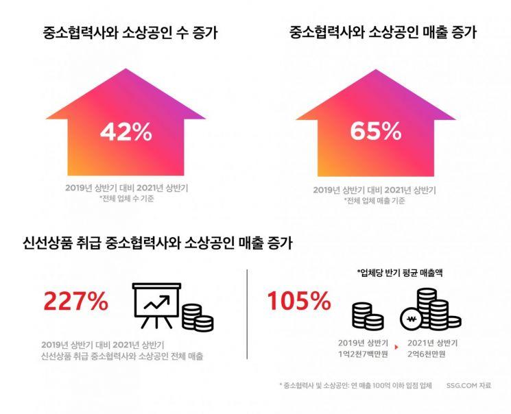 SSG닷컴, 신선상품 소상공인 매출 2년만에 3배 증가